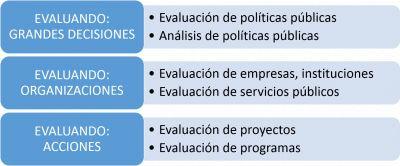 Evaluación (programas y proyectos)