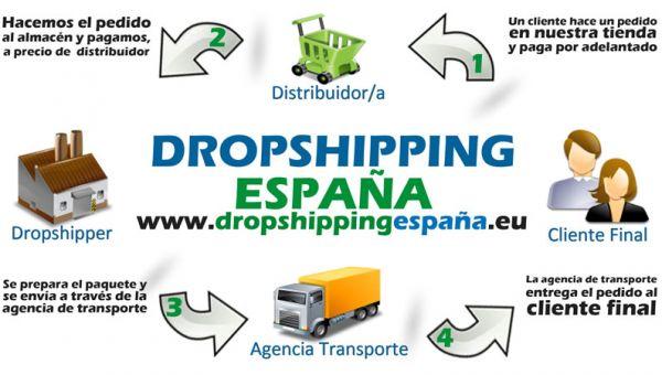 ¿Es rentable el dropshipping?