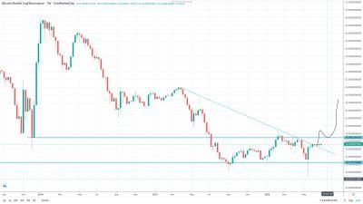 Обзор рынка криптовалют 30 июня 2020
