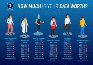 How much is the actual worth of our personal data?