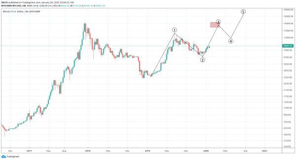 Обзор рынка 28 января 2020