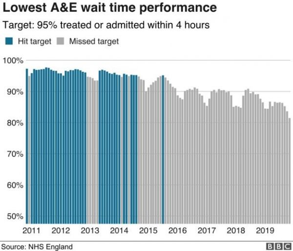 Every major A&E misses wait target for first time