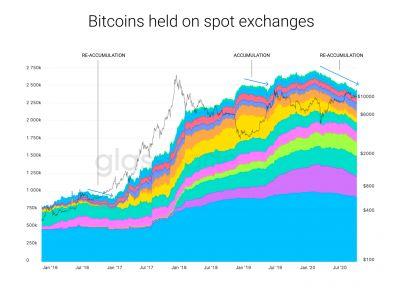 Обзор рынка криптовалют 21 октября 2020